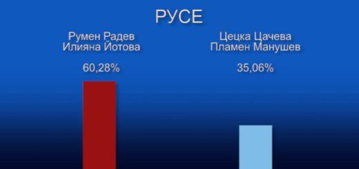За кого гласуваха хората в различните райони на страната ?